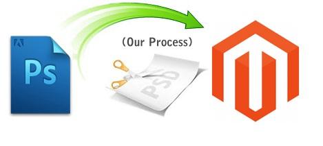 PS & Magento process